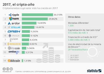 Infografía - Ripple, la criptomoneda que más creció en 2017