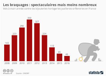 Infographie - Les braquages : spectaculaires mais moins nombreux