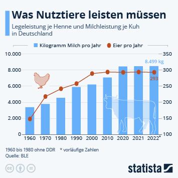 Infografik: Was Nutztiere leisten müssen | Statista