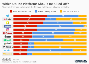 Infographic - Which Online Platforms Should be Killed Off