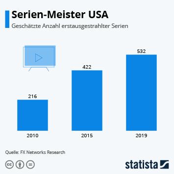 Infografik - Anzahl von Serien Erstaustrahlungen in den USA