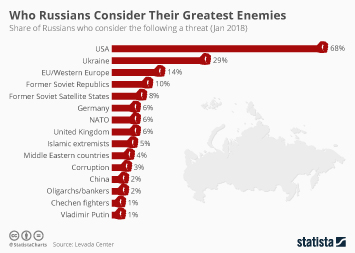 Infographic: Who Russians Consider Their Greatest Enemies  | Statista