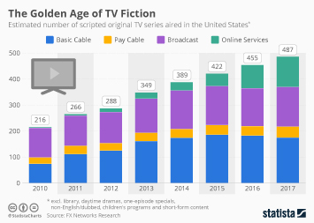 Infographic - Number of TV series aired in the United States