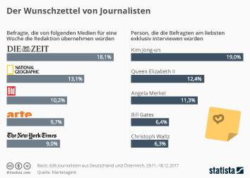 Infografik - Der Wunschzettel von Journalisten