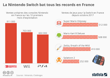 Infographie - La Nintendo Switch bat tous les records en France