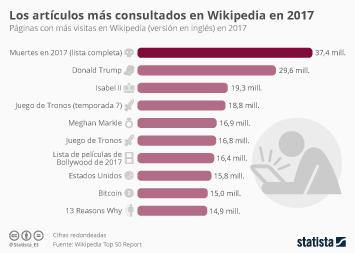Infografía - Los artículos más consultados de Wikipedia