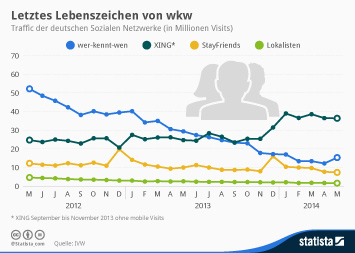 Infografik: Letztes Lebenszeichen von wkw | Statista