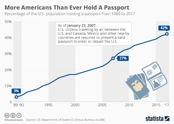 Infographic - More Americans Than Ever Hold A Passport