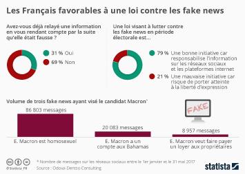 Infographie: Les Français favorables à une loi contre les fake news | Statista