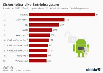 Link zu Sicherheitsrisiko Betriebssystem Infografik