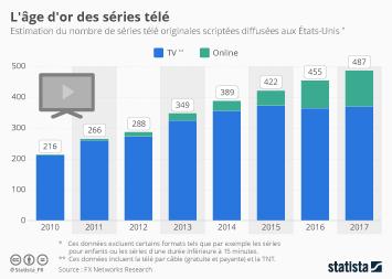 Infographie: L'âge d'or des séries télé | Statista