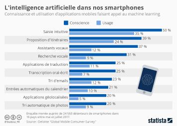 Infographie: L'intelligence artificielle dans nos smartphones | Statista