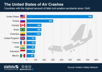 Infographic - The United States of Air Crashes