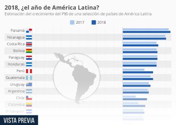 Infografía - ¿Resurge América Latina?