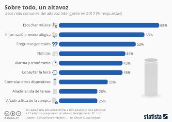 Infografía - Casi el 70% de los estadounidenses usa los altavoces inteligentes para escuchar música