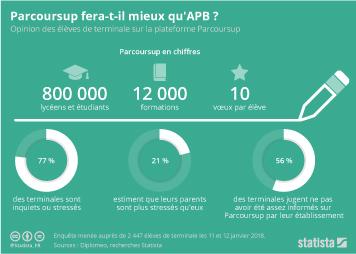Infographie: Parcoursup fera-t-il mieux qu'APB ?  | Statista