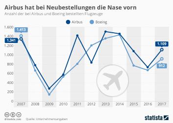 Infografik - Anzahl der bei Airbus und Boeing bestellten Flugzeuge