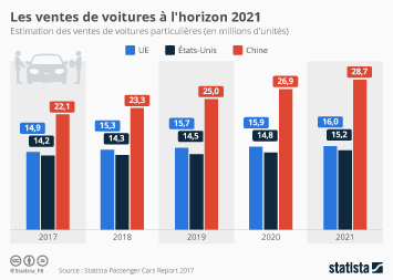 Infographie: Les ventes de voitures à l'horizon 2021 | Statista