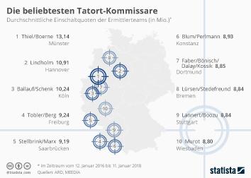 Infografik - Beliebteste Tatort-Kommissare nach Einschaltquoten