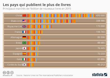 Infographie - Les pays qui publient le plus de livres au monde