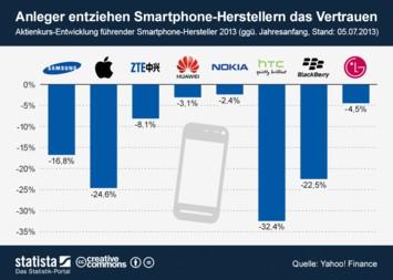 Infografik: Anleger entziehen Smartphone-Herstellern das Vertrauen | Statista