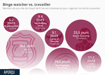 Infographie - Binge watcher vs. travailler