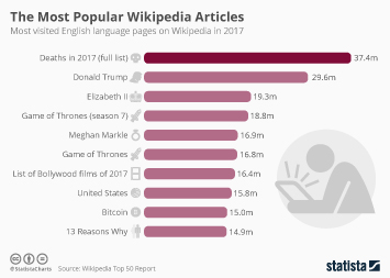 Infographic - The Most Popular Wikipedia Articles