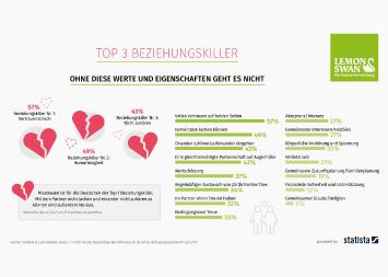 Infografik - Umfrage Beziehungskiller der Deutschen