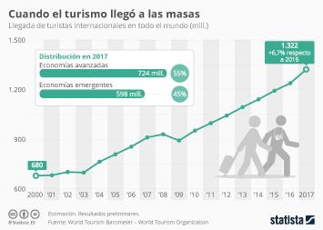 Infografía: Desde el 2000 el número de turistas internacionales se ha multiplicado por dos | Statista