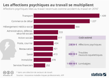 Infographie - Les affections psychiques au travail se multiplient