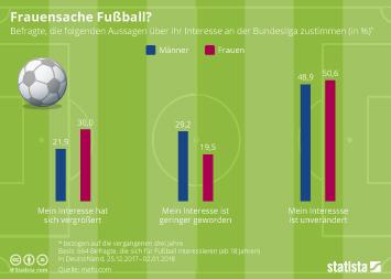 Infografik - Interesse von Fußballfans an der Bundesliga