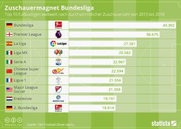 Infografik - Zuschauerschnitt in Europas Fußballligen
