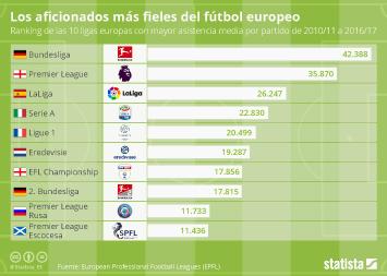 Infografía - Los aficionados más fieles del fútbol europeo