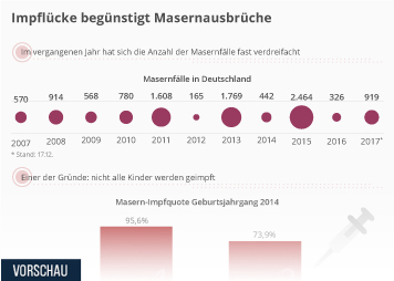Infografik - Masern und Einstellung zum impfen in deutschland
