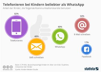 Infografik: Telefonieren bei Kindern beliebter als WhatsApp   Statista