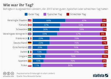 Infografik: Wie war denn Ihr Tag so?   Statista