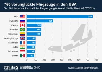 760 verunglückte Flugzeuge in den USA