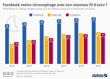 Infographie - Facebook moins chronophage avec son nouveau fil d'actu ?