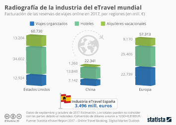 Infografía - La industria hotelera, todavía muy por delante de los alojamientos tipo Airbnb en todo el mundo