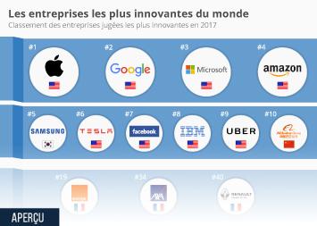 Infographie - Les entreprises les plus innovantes du monde