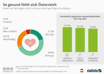 Infografik - So gesund fühlt sich Österreich