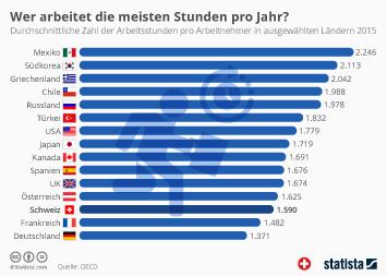 Infografik: Wer arbeitet die meisten Stunden pro Jahr?   Statista