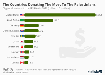 Infographic: The Countries Donating The Most To The Palestinians  | Statista