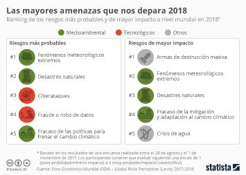 Infografía - Riesgos medioambietales, los más probables y de mayor impacto durante 2018