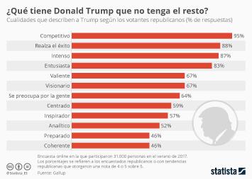 Infografía: ¿Qué ven los votantes en Donald Trump?  | Statista