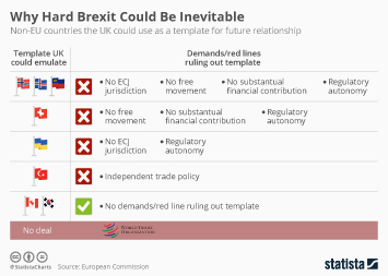 Infographic: Why Hard Brexit Could Be Inevitable  | Statista