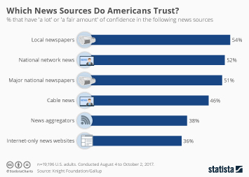 Infographic - Which News Sources Do Americans Trust?