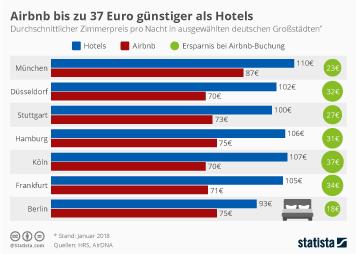 Infografik: Airbnb bis zu 37 Euro günstiger als Hotels | Statista