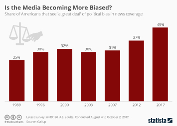 Infographic - Is the Media Becoming More Biased?