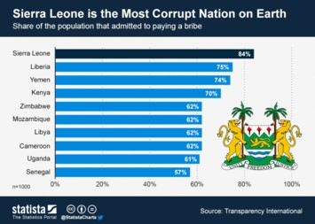 Infographic - Sierra Leone is the Most Corrupt Nation on Earth